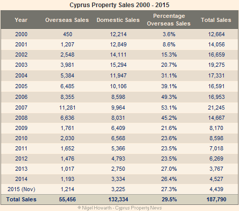 Cyprus property sales 2000 to 2015