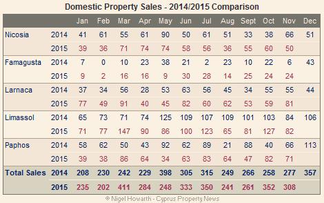 domestic sales