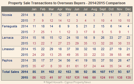 Cyprus overseas property sales - December 2015