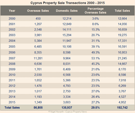 property_sales_2000_2015_final