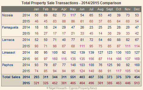 Total Cyprus property sales - December 2015
