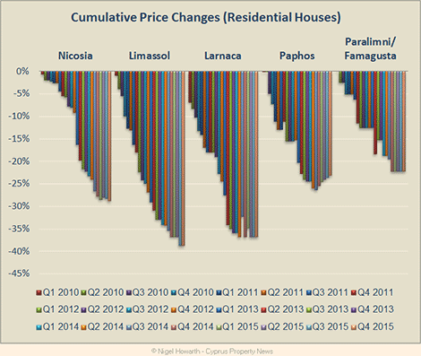 Cyprus_House_Prices