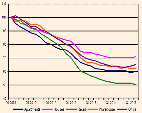 RICS-Cyprus-Property-Price-Index