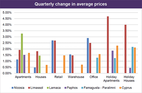Cyprus property prices from RICS