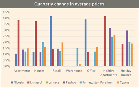 Cyprus property price changes